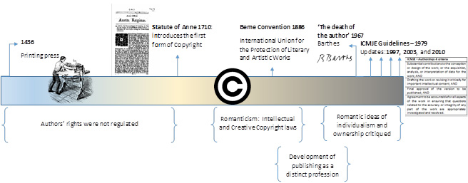 Current Understanding of Authorship